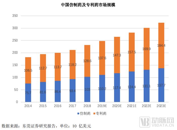 中国仿制药市场.png