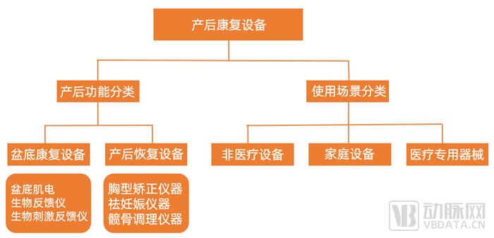 产后康复设备分类.png