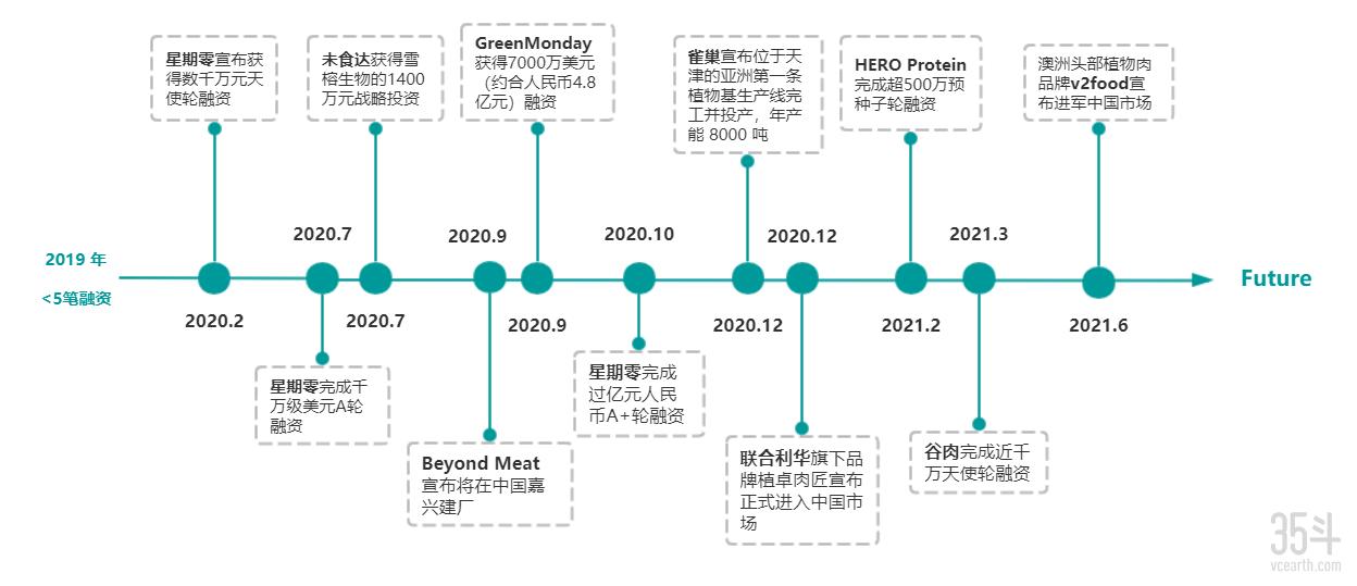 植物肉发展历程.png