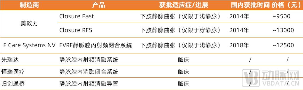 射频消融产品列表.png