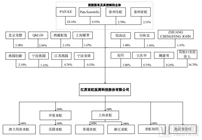 股本结构.png