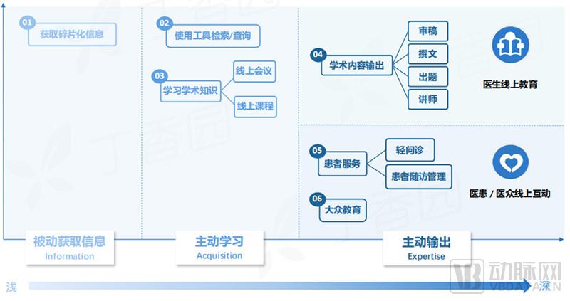 图1线上行为内容.jpg