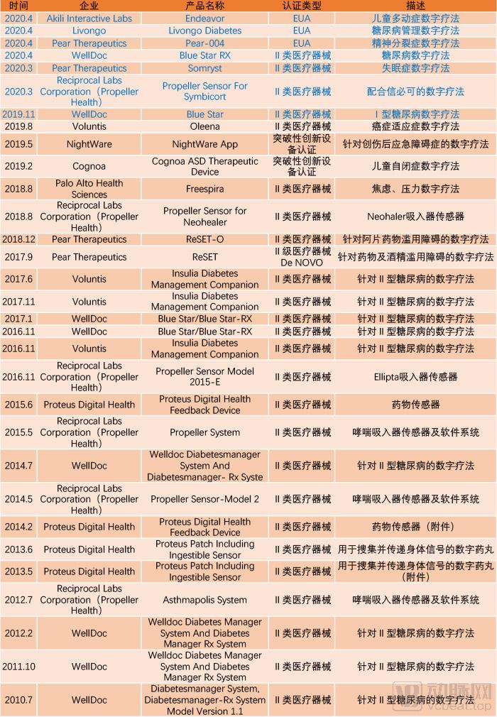 数字疗法FDA.jpg