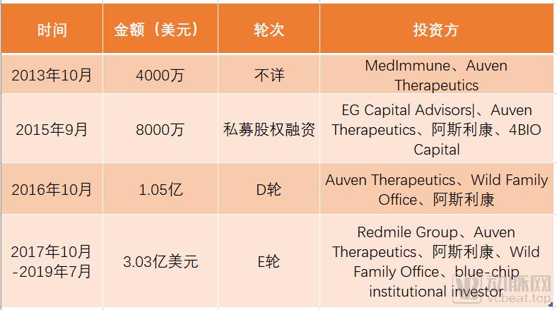 融资历程ADCT.png