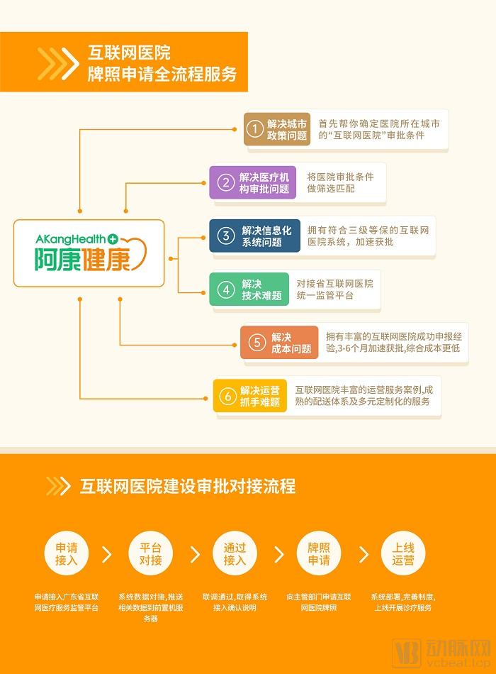 2021-2-27-互联网医院建设介绍(阿康健康)_00.jpg