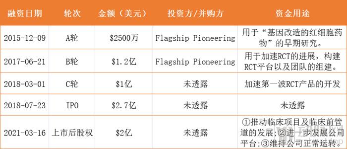 融资信息表.png