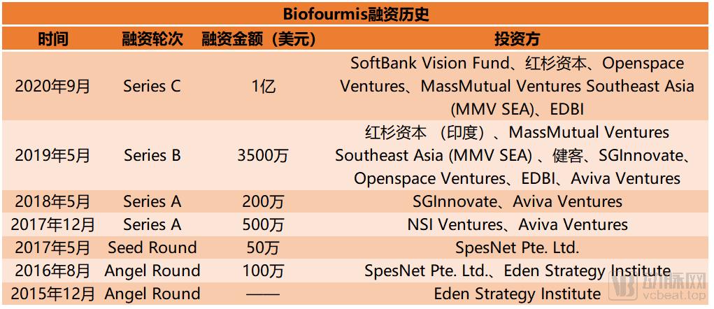 Biofourmis融资.png