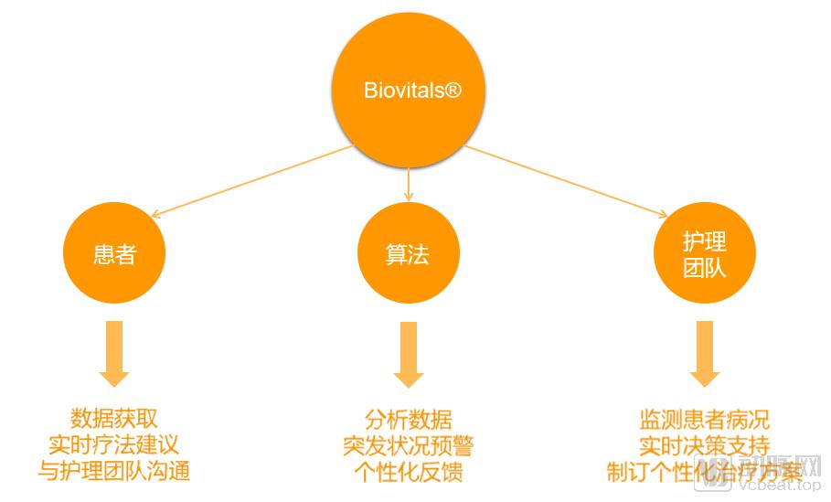 Biofourmis平台.png
