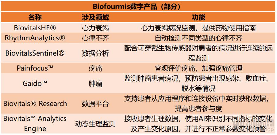 Biofourmis产品.png