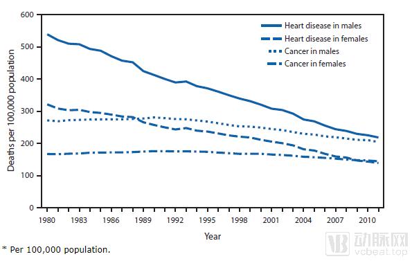心血管疾病死亡率变化 美国8.png