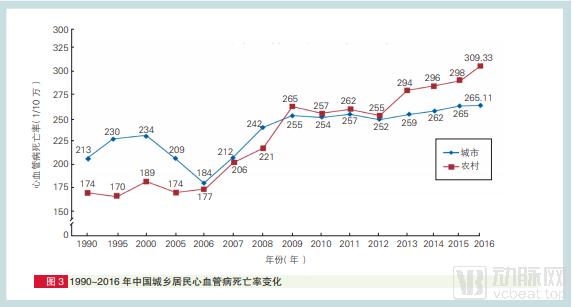 中国心血管发病率9.png