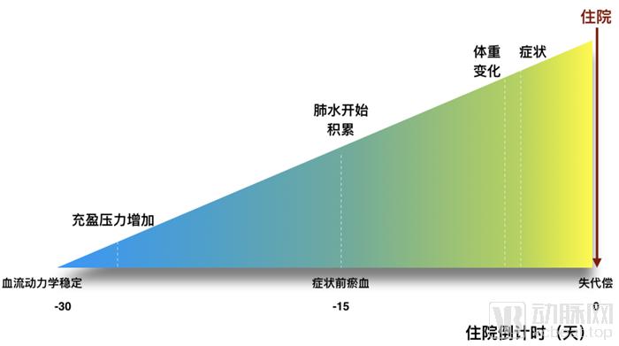 心衰恶化曲线2.png