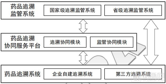 追溯体系基本构成.jpg
