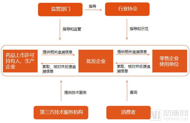 追溯体系主要环节3.jpg