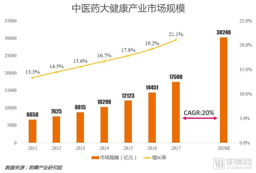 1中医药产业规模.png