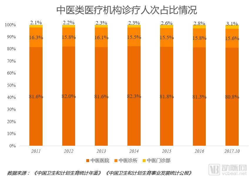 3中医类机构诊疗人次占比.png