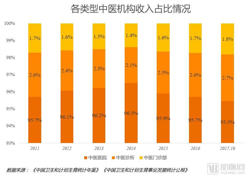 5 各类型中医机构收入占比.png