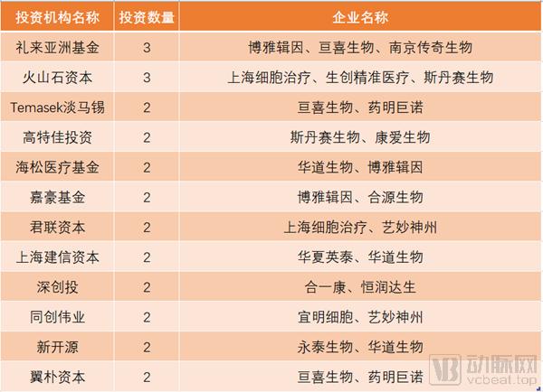 10活跃投资机构_副本.png