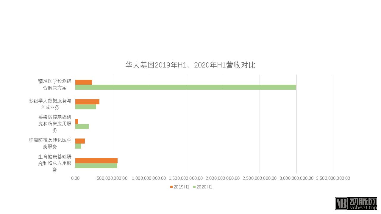 华大基因 H1收入对比.png