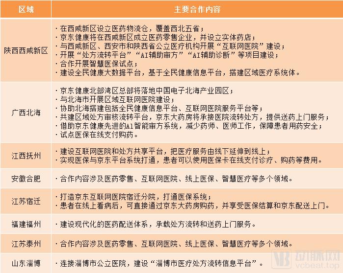 """京东健康如何展开""""健康管理""""版图?CEO辛利军解读五大规划"""