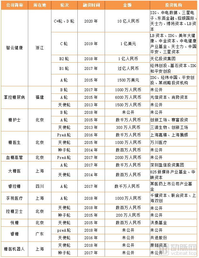 投融资列表.png