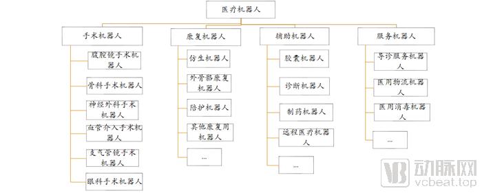 手术机器人分类.png