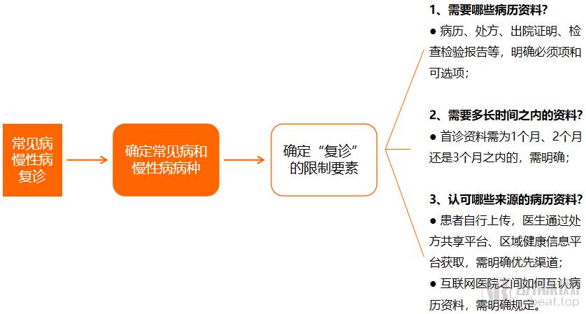 图片11复诊定义路径.png