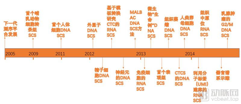 12.26单细胞测序发展历程800.png