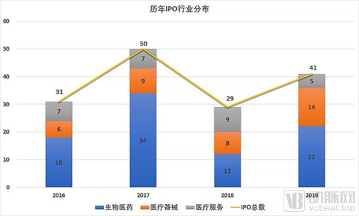 IPO行业分布.jpg