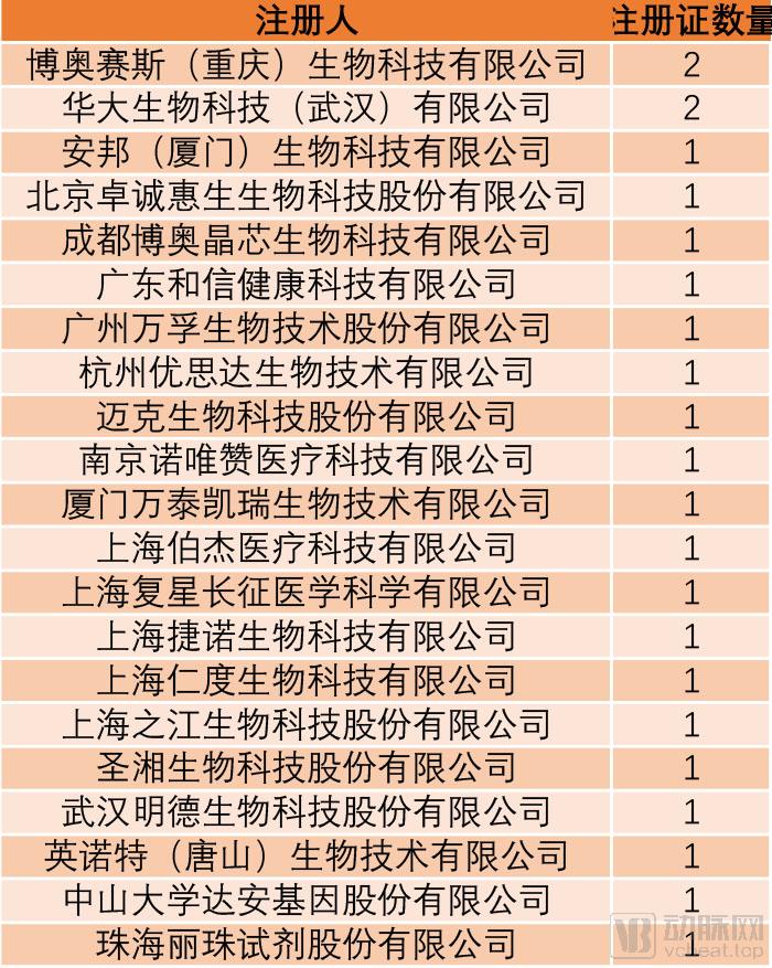 试剂盒企业全表.jpg