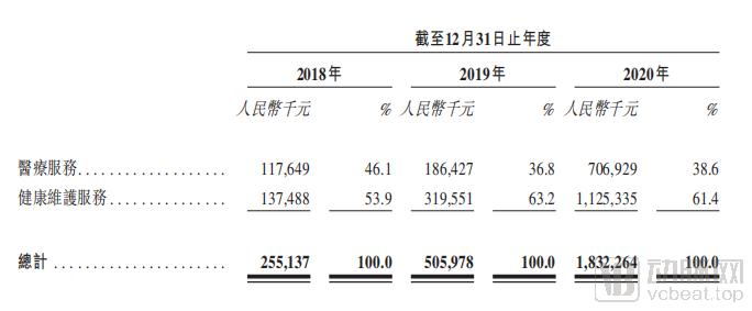 图:收入结构.png